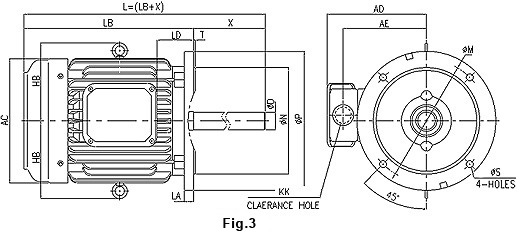 IE2 V3 Blower motors-fig3